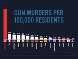 violence societe            americaine