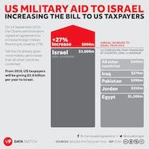 aide US à Israël