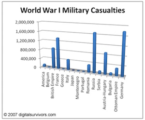 pertes de la 1ere guerre mondiale