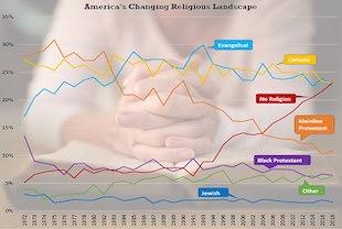 moins de croyants, plus d'athés