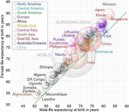 graphique Wiki Espérance de vie